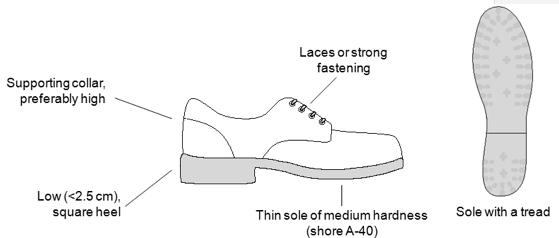 Farmers footwear